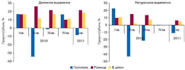 Темпы прироста/убыли объема рынка лекарственных средств в разрезе розничного и госпитального сегментов в денежном и натуральном выражении в I кв. 2010–2011 гг. по сравнению с аналогичным периодом предыдущего года