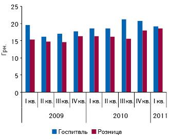 Средневзвешенная стоимость 1 упаковки лекарственных средств в розничном и госпитальном сегментах по итогам I кв. 2009–2011 гг.