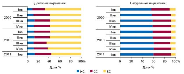 Ценовая структура госпитальных закупок лекарственных средств в денежном и натуральном выражении по итогам I–IV кв. 2009–2010 гг.