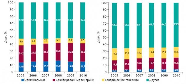 Удельный вес оригинальных препаратов, генерических и брэндированных генериков в общем объеме розничных продаж лекарственных средств в денежном выражении в 2005–2010 гг.