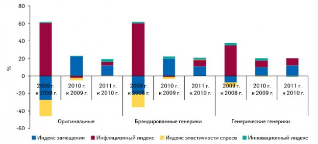 Индикаторы прироста/убыли объема аптечных продаж оригинальных лекарств, брэндированных генериков и генерических генериков по итогам I полугодия 2009–2011 гг.