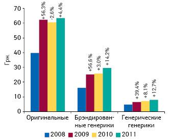Средневзвешенная стоимость оригинальных лекарственных средств, брэндированных генериков и генерических генериков в I полугодии 2008–2011 гг. с указанием прироста/убыли относительно аналогичного периода предыдущего года
