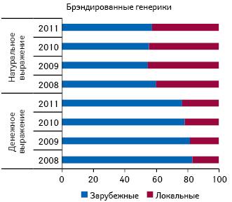 Удельный вес объема продаж брэндированных генериков в разрезе зарубежного и локального производства в денежном и натуральном выражении в I полугодии 2008–2011гг.