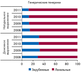 Удельный вес объема продаж генерических генериков в разрезе зарубежного и локального производства в денежном и натуральном выражении в I полугодии 2008–2011гг.