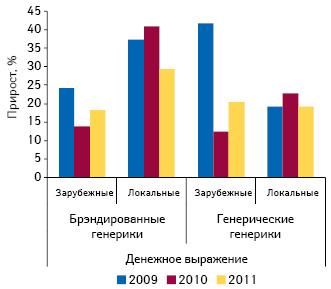 Темпы прироста объема аптечных продаж брэндированных генериков и генерических генериков зарубежного и локального производства в денежном выражении в I полугодии 2009-2011гг.