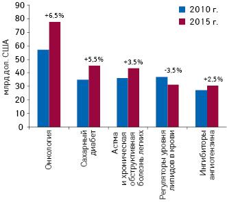 Топ-5 терапевтических направлений по объемам продаж лекарственных средств в 2015 г. с указанием прогнозируемых темпов прироста до 2015 г.