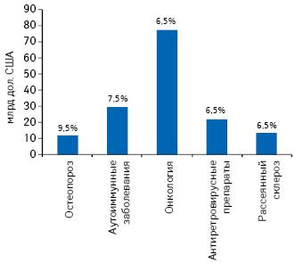 Топ-5 терапевтических направлений по темпам прироста продаж препаратов в 2011–2015 гг. по сравнению с 2006–2010 гг. и их объем в денежном выражении на 2015 г.