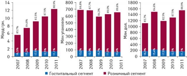 Динамика украинского рынка лекарственных средств в разрезе розничного и госпитального сегмента в денежном и натуральном выражении, а также долларовом эквиваленте по итогам I полугодия 2007–2011 гг. с указанием долевого участия сегментов