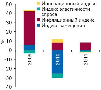 Индикаторы прироста/убыли объема госпитальных закупок лекарственных средств в денежном выражении по итогам I полугодия 2009–2011 гг. по сравнению с аналогичным периодом предыдущего года