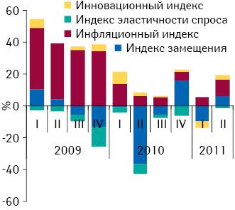 Индикаторы прироста/убыли объема госпитальных закупок лекарственных средств в денежном выражении по итогам I кв. 2009 — II кв. 2011 г. по сравнению с аналогичным периодом предыдущего года
