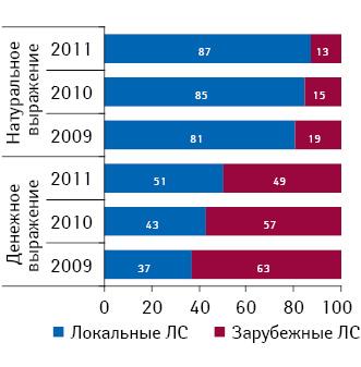 Структура госпитальных закупок лекарственных средств в разрезе локального и зарубежного производства в денежном и натуральном выражении по итогам I полугодия 2009–2011 гг.