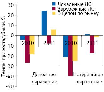Темпы прироста/убыли объема госпитальных закупок лекарственных средств локального и зарубежного производства, а также в целом по рынку в денежном и натуральном выражении по итогам I полугодия 2010–2011 гг. по сравнению с аналогичным периодом предыдущего года