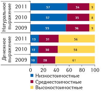 Структура госпитальных закупок лекарственных средств в разрезе ценовых ниш в денежном и натуральном выражении по итогам I полугодия 2009–2011 гг.
