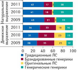 Структура госпитальных закупок лекарственных средств в разрезе их рыночного статуса в денежном и натуральном выражении по итогам I полугодия 2009–2011 гг.
