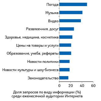 Топ-10 запросов в интернете по тематикам