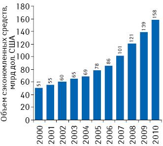 Объем сэкономленных за год денежных средств в результате применения генерических препаратов в 2000–2010 гг.