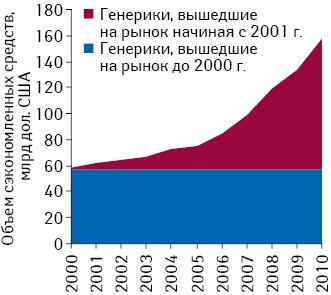 Объем сэкономленных средств в результате применения генерических препаратов в зависимости от даты их лонча