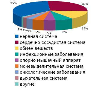 Доля генерических препаратов, предназначенных для лечения различных заболеваний, в структуре сэкономленных средств за 2010 г.