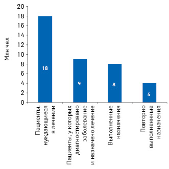 Эффективность предоставления медицинской помощи в США в 2010 г.