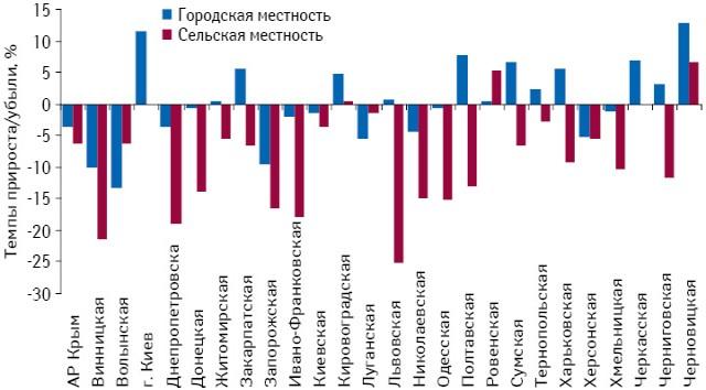 Темпы прироста/убыли количества аптечных учреждений в городской и сельской местности* в разрезе регионов Украины по состоянию на 29.01.2013 г. по сравнению с 01.01.2011 г.