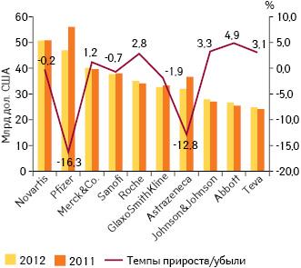 Топ-10 корпораций по объему продаж препаратов в мире в 2012 г. с указанием темпов прироста/убыли в 2012 г. по сравнению с предыдущим годом