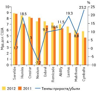 Топ-10 препаратов по объему продаж в 2012г. суказанием темпов прироста/убыли** по сравнению с предыдущим годом