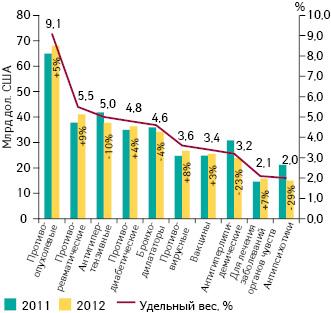 Объем продаж рецептурных и безрецептурных препаратов в мире в разрезе их терапевтического применения*