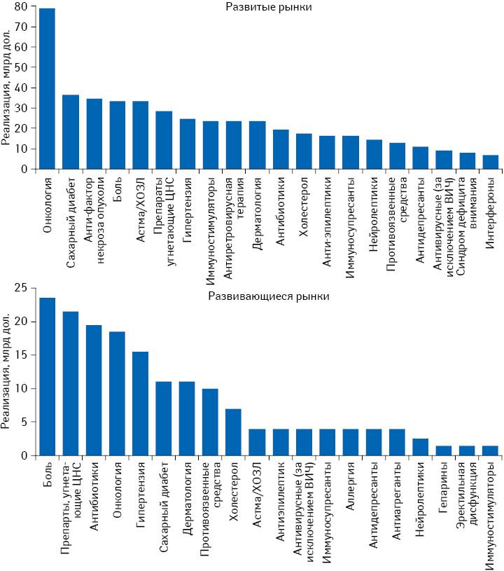 Расходы на лекарственные средства по терапевтическим направлениям в 2017 г.