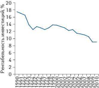 Динамика рентабельности R&D-инвестиций фармкомпаний в мире в 1990–2010 гг.
