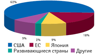 Географическая структура R&D-сегмента фармрынка в 2012 г. по объему продаж препаратов, лонч которых состоялся в течение 2007–2012 гг.