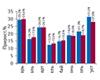 Что на рынке нового? Аптечные продажи в Украине: август 2009 г.