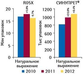 Динамика объема аптечных продаж СИНУПРЕТА ипрепаратов его конкурентной группы R05X «Прочие препараты, применяемые при кашле ипростудных заболеваниях» внатуральном выражении поитогам 10 мес 2010–2012 гг. суказанием темпов прироста посравнению саналогичным периодом предыдущего года