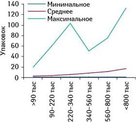 Минимальное, среднее имаксимальное количество проданных упаковок брэнда СИНУПРЕТ® вразличных ТТ, сгруппированных пофинансовым характеристикам, воктябре 2012 г.
