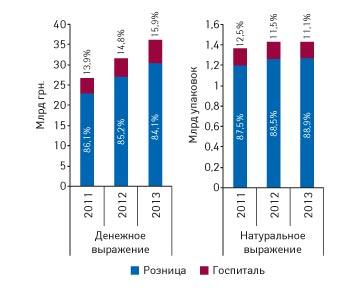 Госпитальные закупки в Украине в 2013г. HELICOPTER VIEW