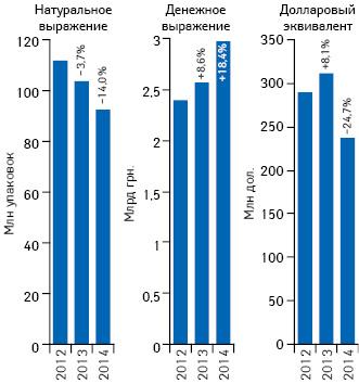 Объем аптечных продаж лекарственных средств вденежном инатуральном выражении, атакже вдолларовом эквиваленте (покурсу Reuters) поитогам сентября 2012–2014гг. суказанием темпов прироста/убыли посравнению саналогичным периодом предыдущего года