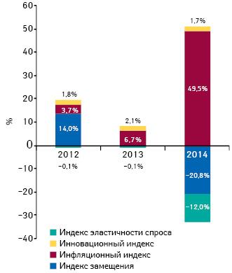 Индикаторы изменения объема аптечных продаж лекарственных средств вденежном выражении поитогам сентября 2012–2014гг. посравнению саналогичным периодом предыдущего года