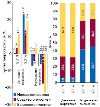 Структура аптечных продаж лекарственных средств вразрезе ценовых ниш** вденежном инатуральном выражении, а такжетемпы прироста/убыли объема их аптечных продаж поитогам сентября 2013–2014гг. посравнению саналогичным периодом предыдущего года