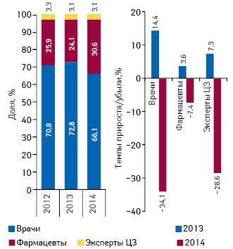 Структура воспоминаний специалистов здравоохранения о промоции лекарственных средств посредством визитов медицинских представителей поитогам сентября 2012–2014гг., а также темпы прироста/убыли посравнению саналогичным периодом предыдущего года