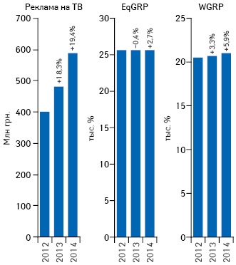 Динамика объема инвестиций**** фармкомпаний врекламу лекарственных средств наТВ поитогам сентября 2012–2014гг. суказанием темпов прироста/убыли посравнению саналогичным периодом предыдущего года