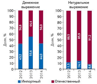 Удельный вес госпитальных закупок лекарственных средств зарубежного иотечественного производства (повладельцу лицензии) вденежном инатуральном выражении поитогам I полугодия 2012–2014гг.