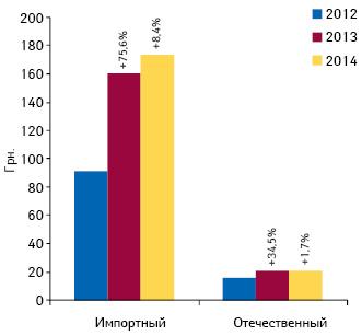 Средневзвешенная стоимость 1упаковки лекарственных средств отечественного изарубежного производства всегменте госпитальных закупок поитогам I полугодия 2013–2014гг.