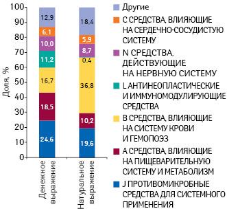 Удельный вес препаратов групп АТС-классификации пообъему госпитальных закупок вденежном инатуральном выражении поитогам I полугодия 2014г.