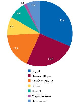 Удельный вес топ-6 дистрибьюторов вобщем объеме поставок лекарственных средств ваптечные учреждения вденежном выражении поитогам января–сентября 2013 г.