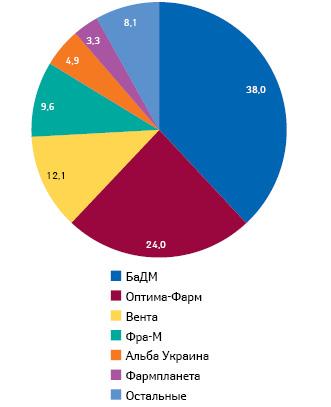 Удельный вес топ-6 дистрибьюторов вобщем объеме поставок лекарственных средств ваптечные учреждения вденежном выражении поитогам января–сентября 2014 г.