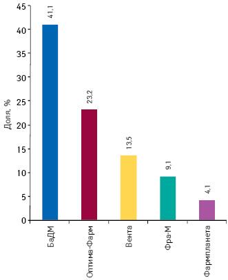 Доля топ-5 дистрибьюторов пообъему поставок лекарственных средств ваптечные учреждения вденежном выражении поитогам сентября 2014 г.