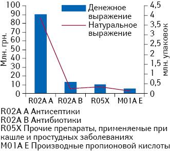Реализация вденежном инатуральном выражении препаратов АТС-групп R02A A, R02A В, R05X иM01A E вформе жевательных таблеток, конфет, леденцов, пастилок изащечных таблеток за II кв. 2014 г.