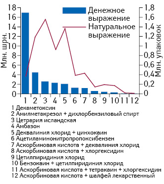 Реализация МНН АТС-группы R02A A вденежном инатуральном выражении за II кв. 2014 г.