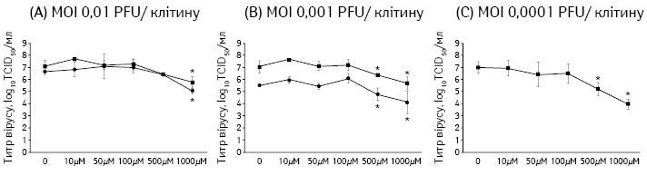 Інгібіторна активність енісаміуму щодо різних MOI вірусу грипу A/Brisbane/59/2007 (H1N1)