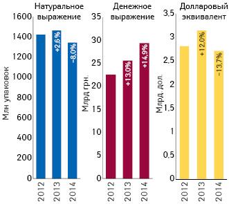 Объем розничной реализации товаров «аптечной корзины» вденежном инатуральном выражении, а также вдолларовом эквиваленте (покурсу Reuters) за 9 мес 2012–2014 гг. суказанием темпов прироста/убыли посравнению саналогичным периодом предыдущего года