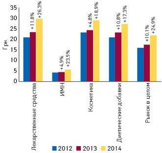 Динамика средневзвешенной стоимости 1 упаковки различных категорий товаров «аптечной корзины» за 9 мес 2012–2014 гг. суказанием темпов прироста/убыли посравнению саналогичным периодом предыдущего года